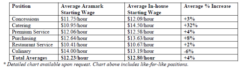 AAM hiring chart