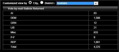 Anaheim VBM returned 5-21