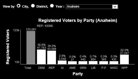 Anaheim voter reg 5-21-14