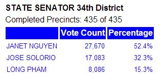 sd34 results