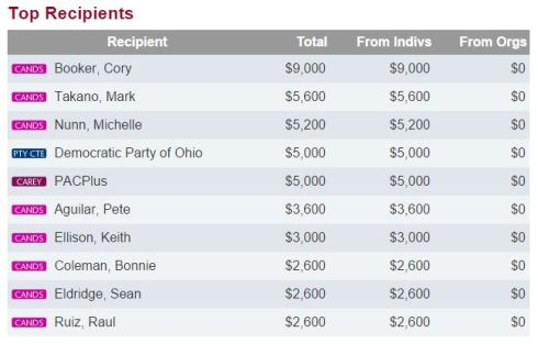 Powerpac.org 2014 candidate donations